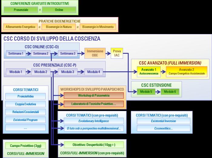Piano di studi della IAC